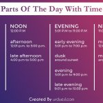 Parts of the Day with Time – What are different times of the day called?